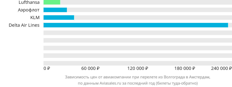 Динамика цен в зависимости от авиакомпании, совершающей перелет из Волгограда в Амстердам