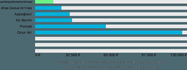 Динамика цен в зависимости от авиакомпании, совершающей перелет из Волгограда в Анталью