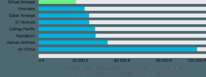 Динамика цен в зависимости от авиакомпании, совершающей перелет из Волгограда в Китай