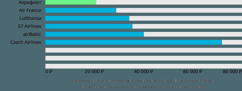 Динамика цен в зависимости от авиакомпании, совершающей перелет из Волгограда в Чехию