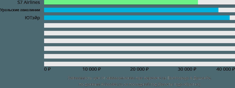 Динамика цен в зависимости от авиакомпании, совершающей перелет из Волгограда в Душанбе