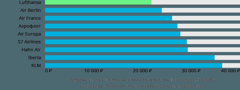 Динамика цен в зависимости от авиакомпании, совершающей перелет из Волгограда в Испанию