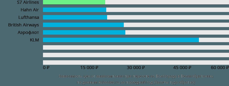 Динамика цен в зависимости от авиакомпании, совершающей перелёт из Волгограда в Великобританию