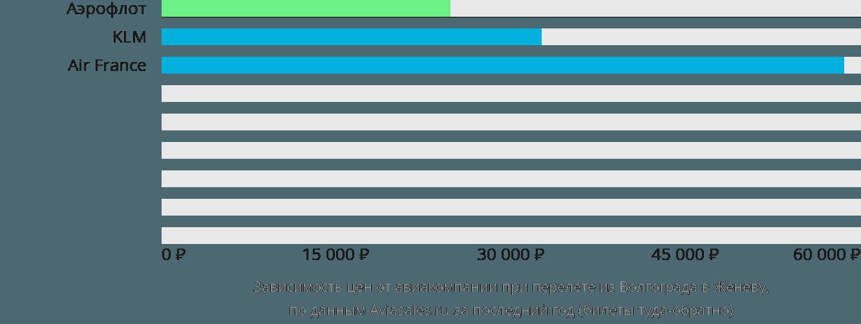 Динамика цен в зависимости от авиакомпании, совершающей перелет из Волгограда в Женеву
