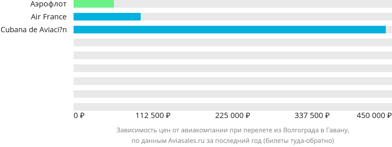 Динамика цен в зависимости от авиакомпании, совершающей перелет из Волгограда в Гавану