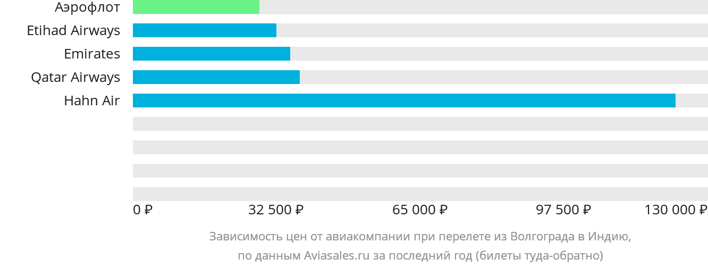 Динамика цен в зависимости от авиакомпании, совершающей перелет из Волгограда в Индию