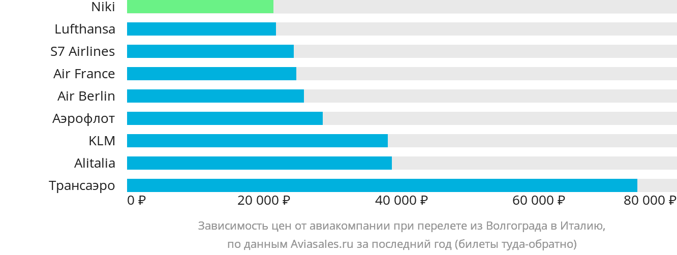 Динамика цен в зависимости от авиакомпании, совершающей перелёт из Волгограда в Италию