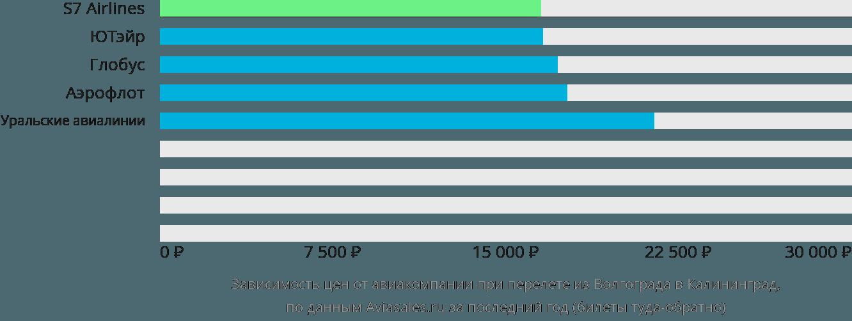 Динамика цен в зависимости от авиакомпании, совершающей перелет из Волгограда в Калининград