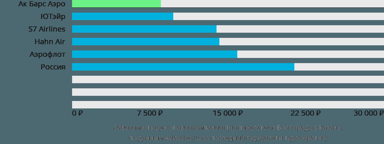 Динамика цен в зависимости от авиакомпании, совершающей перелет из Волгограда в Казань