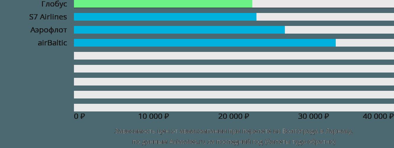 Динамика цен в зависимости от авиакомпании, совершающей перелет из Волгограда в Ларнаку