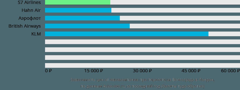 Динамика цен в зависимости от авиакомпании, совершающей перелет из Волгограда в Лондон