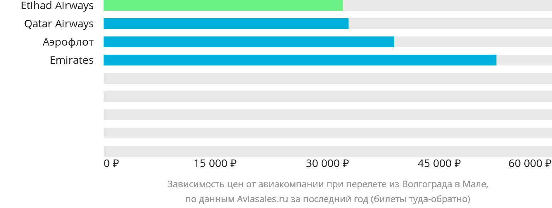 Динамика цен в зависимости от авиакомпании, совершающей перелет из Волгограда в Мале