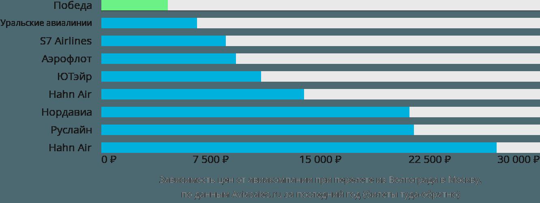 Динамика цен в зависимости от авиакомпании, совершающей перелет из Волгограда в Москву