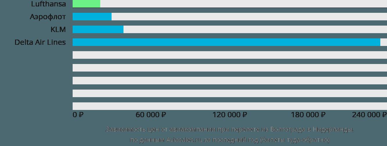 Динамика цен в зависимости от авиакомпании, совершающей перелет из Волгограда в Нидерланды