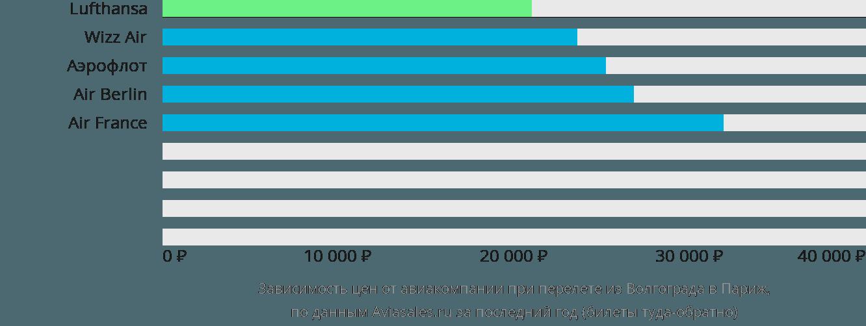 Динамика цен в зависимости от авиакомпании, совершающей перелет из Волгограда в Париж