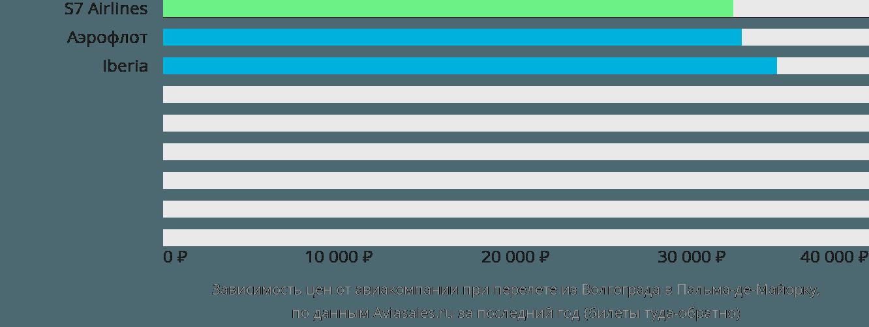 Динамика цен в зависимости от авиакомпании, совершающей перелет из Волгограда в Пальма-де-Майорку