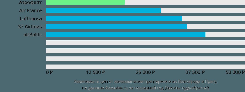 Динамика цен в зависимости от авиакомпании, совершающей перелет из Волгограда в Прагу