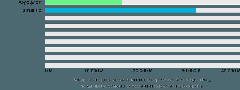 Динамика цен в зависимости от авиакомпании, совершающей перелет из Волгограда в Ригу