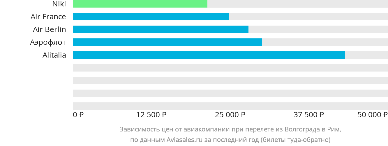 Динамика цен в зависимости от авиакомпании, совершающей перелет из Волгограда в Рим