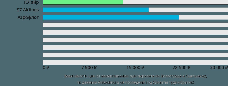 Динамика цен в зависимости от авиакомпании, совершающей перелет из Волгограда в Сыктывкар