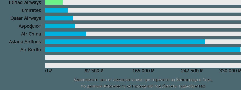 Динамика цен в зависимости от авиакомпании, совершающей перелет из Волгограда в Сеул