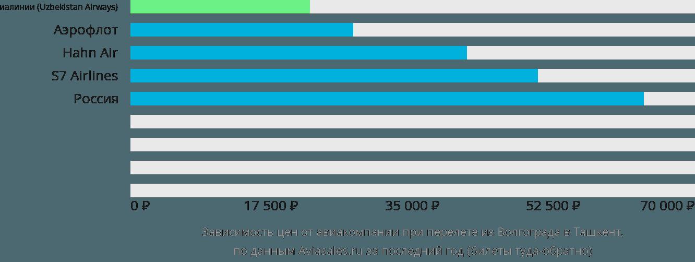 Динамика цен в зависимости от авиакомпании, совершающей перелет из Волгограда в Ташкент