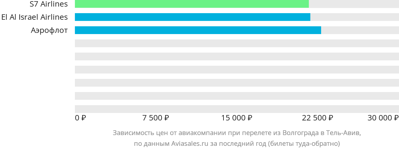 Динамика цен в зависимости от авиакомпании, совершающей перелет из Волгограда в Тель-Авив