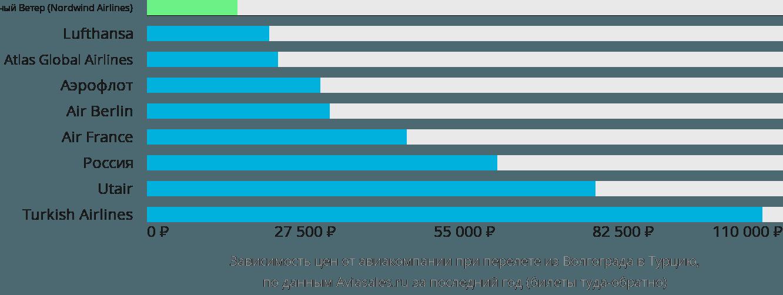 Динамика цен в зависимости от авиакомпании, совершающей перелёт из Волгограда в Турцию