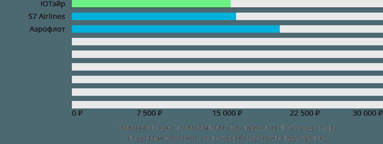 Динамика цен в зависимости от авиакомпании, совершающей перелет из Волгограда в Уфу