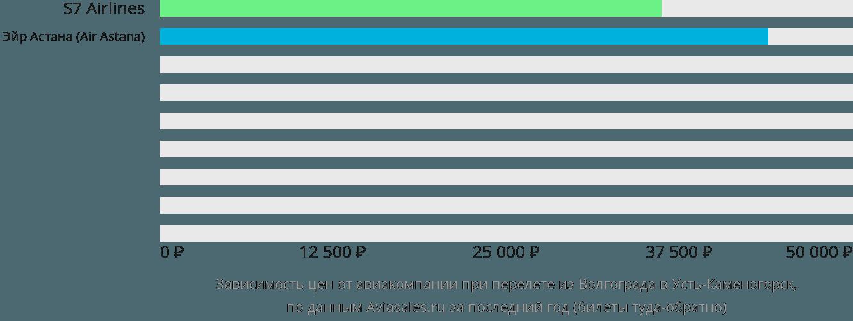 Динамика цен в зависимости от авиакомпании, совершающей перелет из Волгограда в Усть-Каменогорск