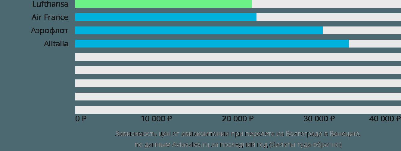 Динамика цен в зависимости от авиакомпании, совершающей перелет из Волгограда в Венецию