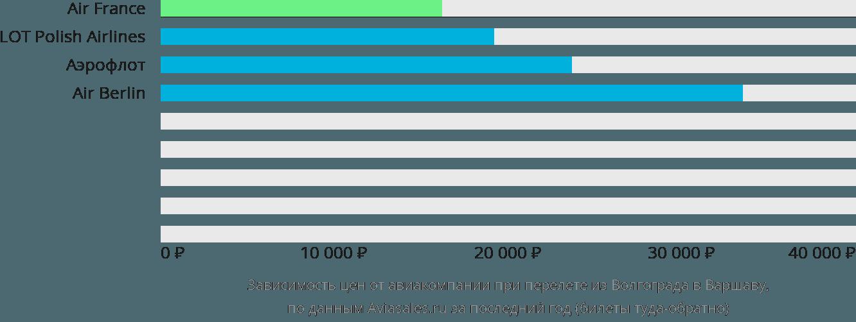 Динамика цен в зависимости от авиакомпании, совершающей перелет из Волгограда в Варшаву