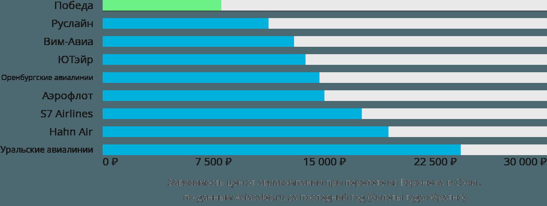 Динамика цен в зависимости от авиакомпании, совершающей перелет из Воронежа в Сочи