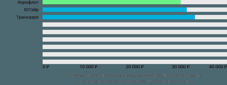 Динамика цен в зависимости от авиакомпании, совершающей перелет из Воронежа в Алматы