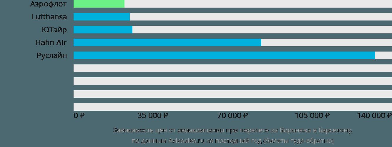 Динамика цен в зависимости от авиакомпании, совершающей перелет из Воронежа в Барселону