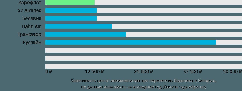 Динамика цен в зависимости от авиакомпании, совершающей перелёт из Воронежа в Беларусь