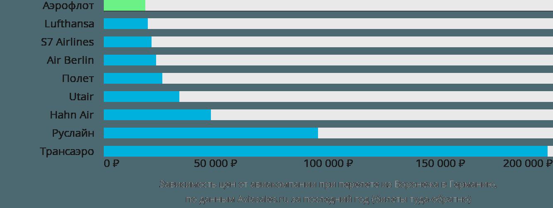Динамика цен в зависимости от авиакомпании, совершающей перелет из Воронежа в Германию