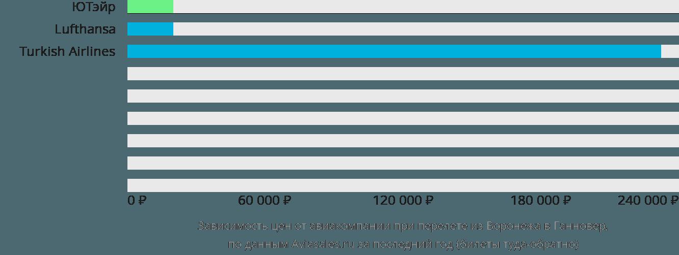 Динамика цен в зависимости от авиакомпании, совершающей перелет из Воронежа в Ганновер
