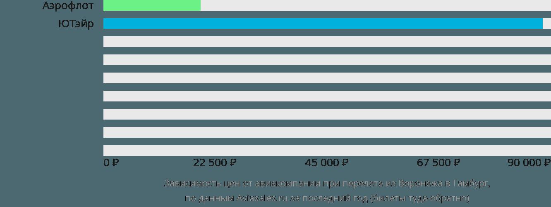 Динамика цен в зависимости от авиакомпании, совершающей перелет из Воронежа в Гамбург