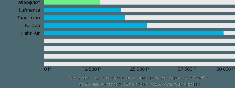 Динамика цен в зависимости от авиакомпании, совершающей перелет из Воронежа в Стамбул