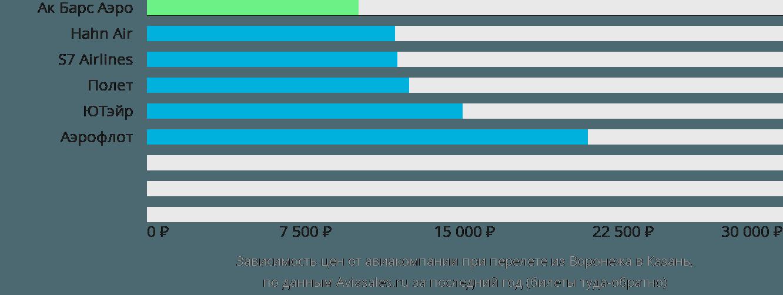 Динамика цен в зависимости от авиакомпании, совершающей перелет из Воронежа в Казань