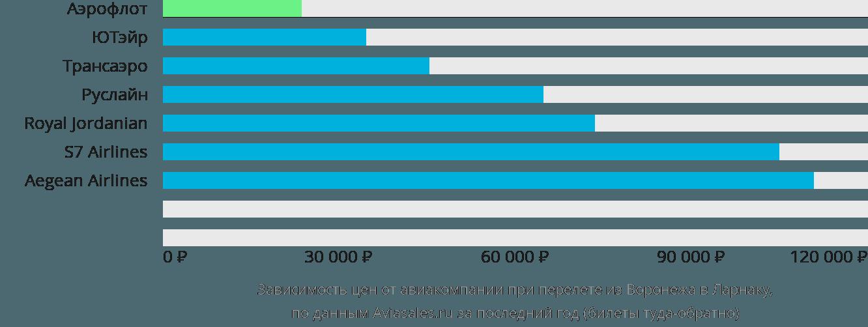Динамика цен в зависимости от авиакомпании, совершающей перелет из Воронежа в Ларнаку