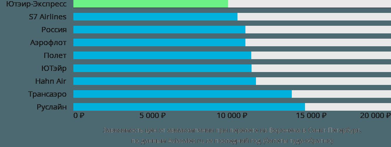 Динамика цен в зависимости от авиакомпании, совершающей перелет из Воронежа в Санкт-Петербург
