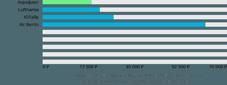 Динамика цен в зависимости от авиакомпании, совершающей перелет из Воронежа в Милан