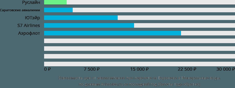 Динамика цен в зависимости от авиакомпании, совершающей перелет из Воронежа в Минеральные воды