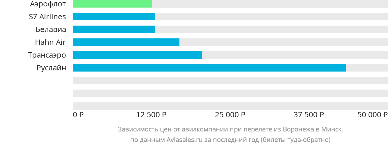 Динамика цен в зависимости от авиакомпании, совершающей перелет из Воронежа в Минск