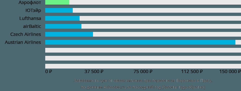 Динамика цен в зависимости от авиакомпании, совершающей перелет из Воронежа в Прагу