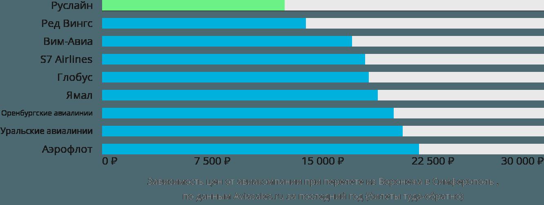 Динамика цен в зависимости от авиакомпании, совершающей перелет из Воронежа в Симферополь
