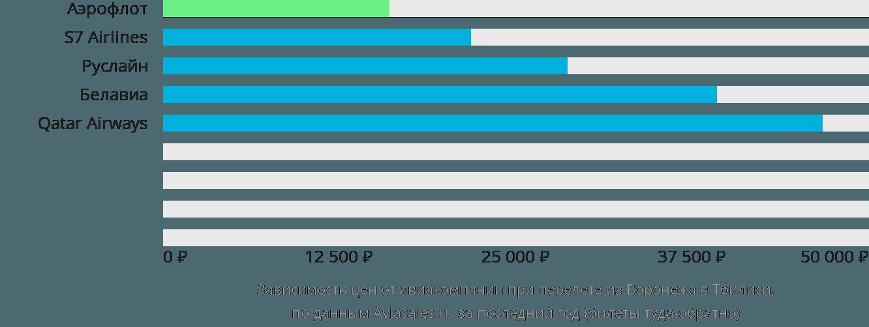 Динамика цен в зависимости от авиакомпании, совершающей перелет из Воронежа в Тбилиси