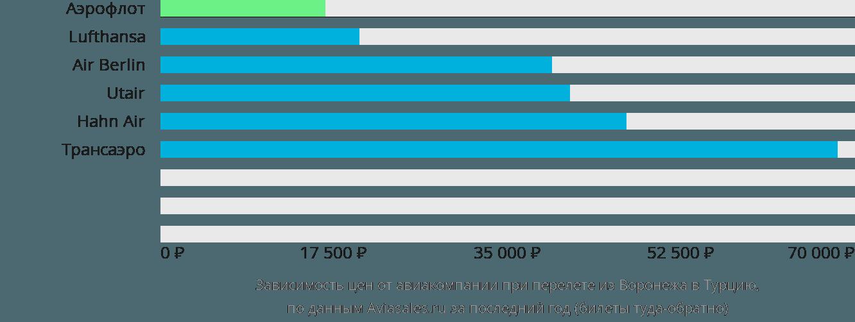 Динамика цен в зависимости от авиакомпании, совершающей перелёт из Воронежа в Турцию